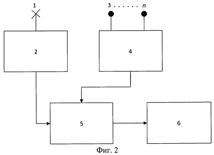 Способ и система компенсации маскирующего влияния реверберационных помех на обнаружение подводных целей при гидролокации