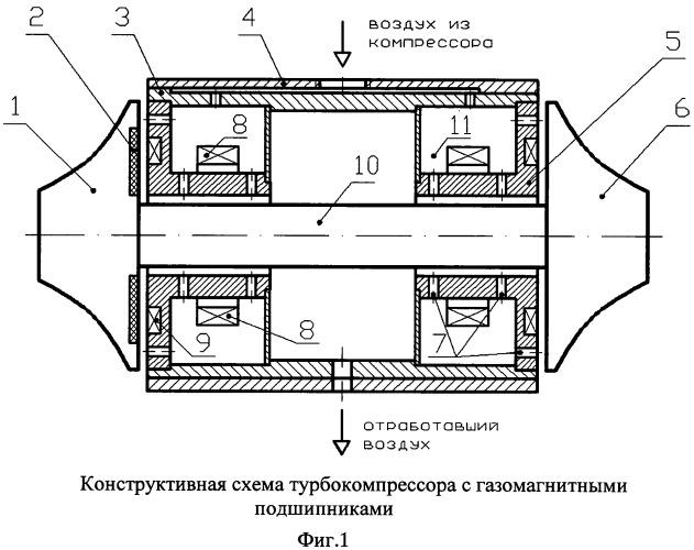 Турбокомпрессор с газомагнитными подшипниками