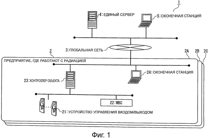 Единый сервер радиационного контроля и система радиационного контроля