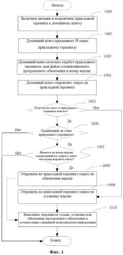 Способ и система установки и обновления программного обеспечения прикладного терминала в домашней сети