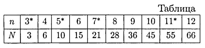 Способ тестирования чисел на простоту