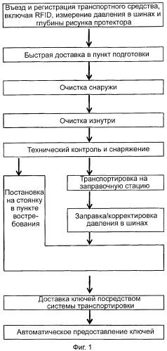 Способ подготовки и обслуживания транспортных средств
