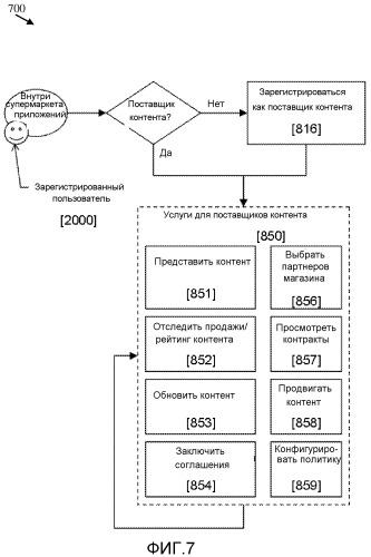Система супермаркета приложений с гибкими и динамическими задаваемыми отношениями между пользователями