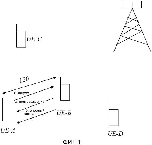 Способы и оборудование для беспроводных самоорганизующихся одноранговых сетей
