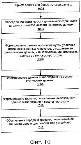 Сокращение служебной информации протокола
