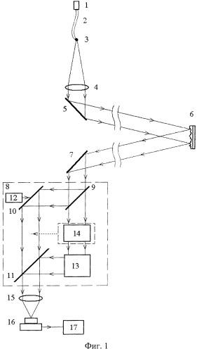 Способ удаленного контроля формы поверхности и толщины покрытий, получаемых в процессе магнетронного вакуумного напыления, и устройство для его осуществления