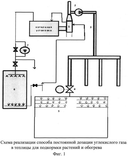Способ постоянной дозации углекислого газа в теплицы в автоматическом режиме