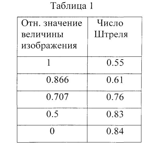 Планапохроматический высокоапертурный микрообъектив масляной иммерсии большого увеличения
