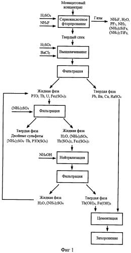 Способ переработки монацитового концентрата