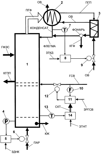 Способ автоматического управления разгонной колонной брагоректификационной установки