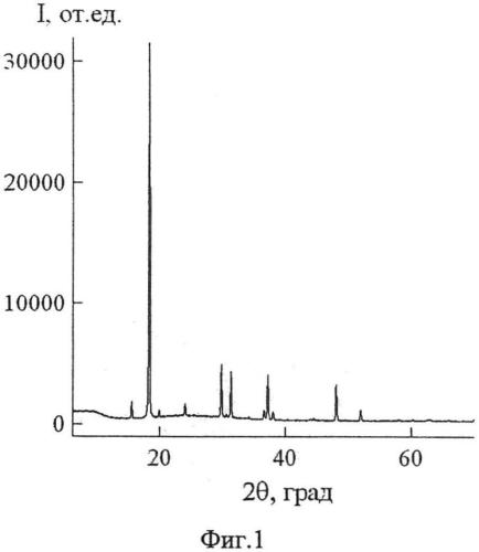 Способ получения наноигл оксидной ванадиевой бронзы натрия