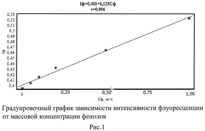 Экстракционно-флуориметрический способ определения фенолов в водных растворах
