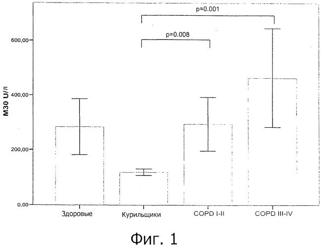 Диагностирование хронической обструктивной болезни легких (хобл)