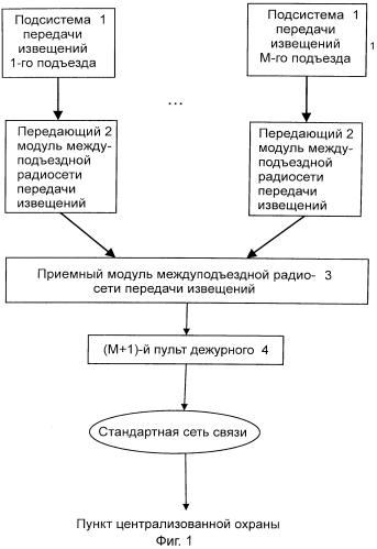 Система связи для охраны групповых неподвижных и подвижных объектов