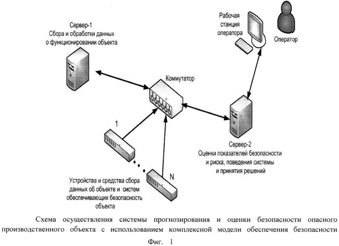Система прогнозирования и оценки безопасности опасного производственного объекта с использованием комплексной модели обеспечения безопасности