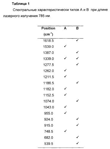 Способ определения сроков нанесения рукописных надписей на документы с помощью хроматографии и спектроскопии комбинационного рассеяния образцов красителей при воздействии излучения с длиной волны 785 или 532 нм