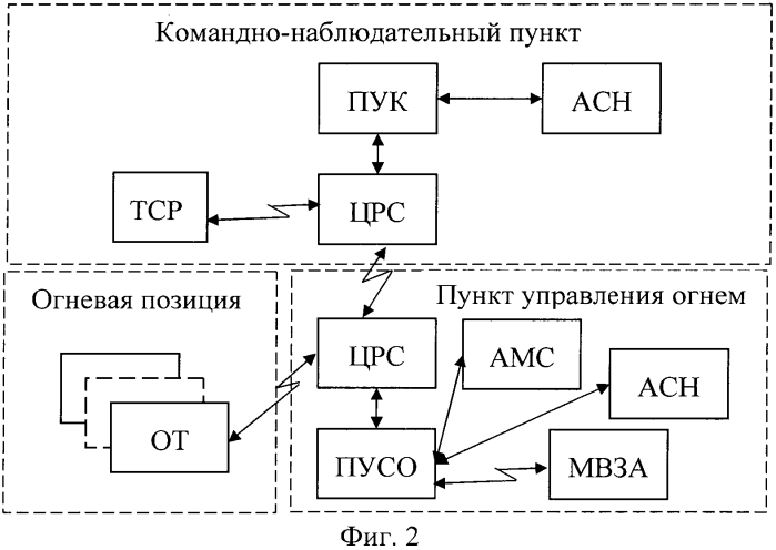 Способ управления комплексами вооружения формирований реактивной артиллерии при стрельбе