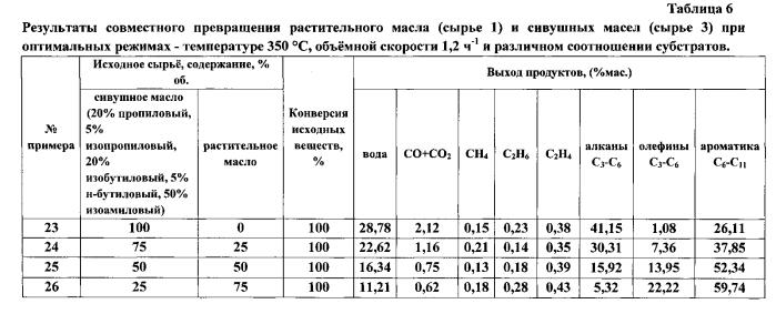 Способ получения алкановых и ароматических углеводородов