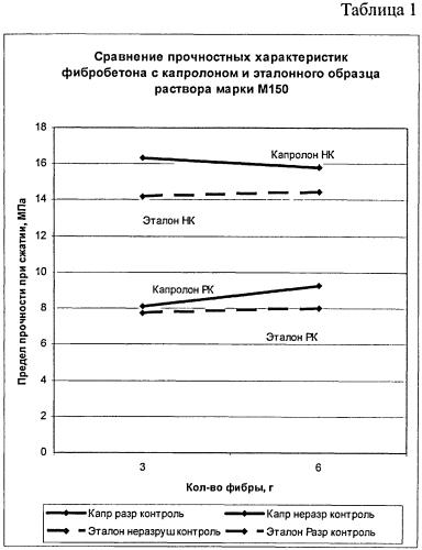 Капролонофибробетон