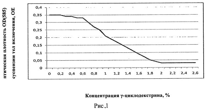 Способ очистки рекомбинантного белка интерфероноподобного фактора iii типа