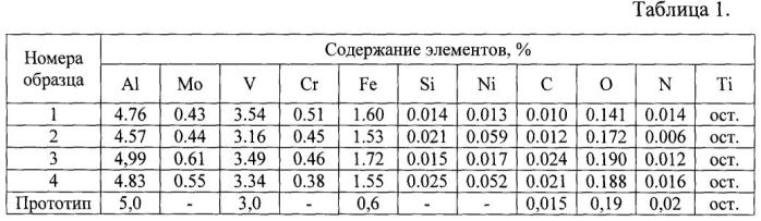 Способ изготовления броневых листов из (альфа+бета)-титанового сплава и изделия из него