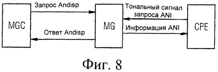 Способ передачи номера вызывающего абонента, сообщение, шлюзовое устройство и устройство управления шлюзом