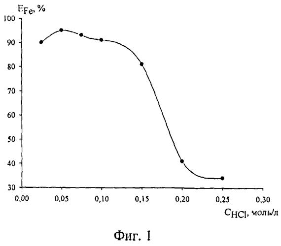 Способ выделения и определения железа (iii) в водных растворах