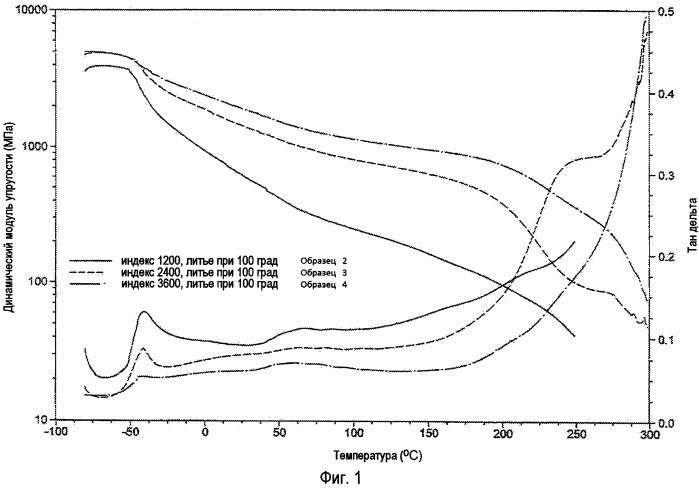 Противокоррозионное покрытие на основе полиизоцианата
