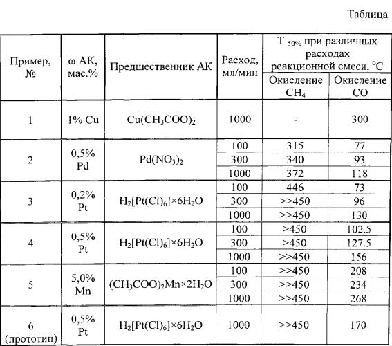 Способ приготовления нанесенных катализаторов методом импульсного поверхностного термосинтеза