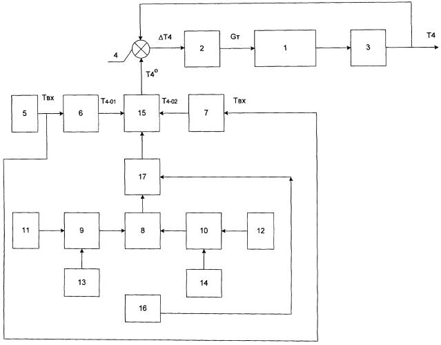 Способ управления газотурбинным двигателем