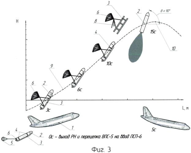 Способ выполнения старта ракеты-носителя с самолета с применением подъемно-стабилизирующего парашюта