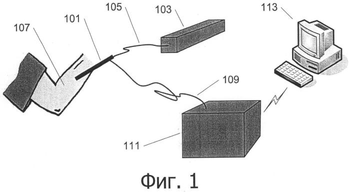 Аппарат для неинвазивного анализа in vivo посредством спектроскопии комбинационного рассеяния