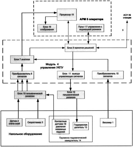 Устройство контроля и управления пружинно-гидравлического вагонного замедлителя