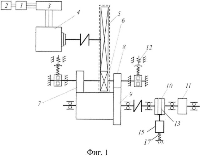 Стенд для моделирования динамических процессов в тяговом приводе локомотивов с электропередачей
