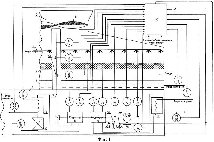 Способ управления охлаждением оборотной воды в градирне с вентилятором