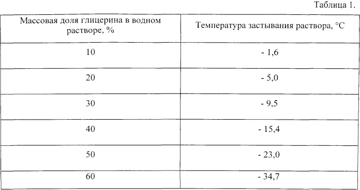 Реагент антифриз против примерзания, прилипания, смерзания в массе и пыления сыпучих материалов (варианты)