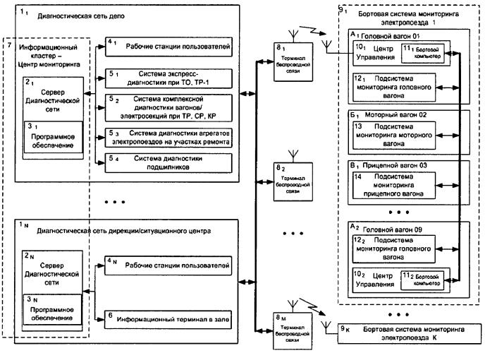 Система мониторинга электропоездов