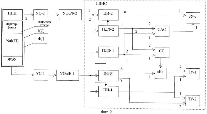 Спектрометр-радиометр для одновременного анализа характеристик смешанных полей альфа-бета- и гамма-излучений на основе составного детектора