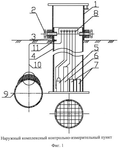 Наружный комплексный контрольно-измерительный пункт
