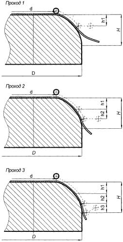 Способ изготовления толстостенной крупногабаритной оболочки оживальной формы из материалов с интенсивным упрочнением