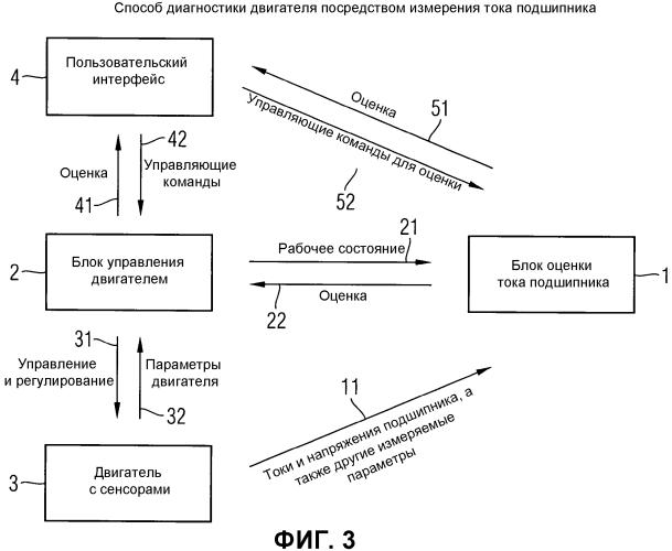 Система и способ для заблаговременного распознавания повреждения в подшипнике