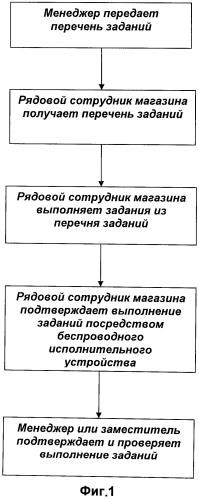 Система управления сотрудниками в магазине