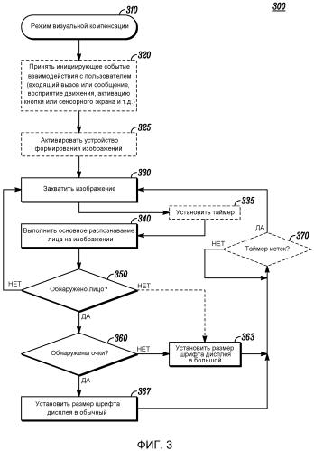 Способ и устройство для визуальной компенсации