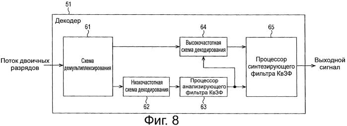Устройство и способ обработки сигнала и программа
