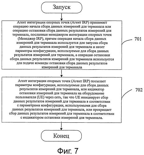 Способ и система сбора данных результатов измерений для терминала