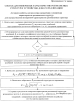 Способ для измерения характеристик резонансных структур и устройство для его реализации