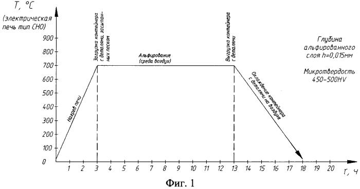 Способ получения износостойких покрытий на поверхности изделий из титана и его сплавов