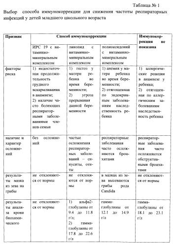 Способ персонализированного выбора иммунокоррегирующей терапии для профилактики частых респираторных инфекций у детей младшего школьного возраста