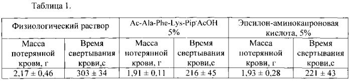 Гемостатическое лекарственное средство на основе синтетического трипептидного ингибитора плазмина