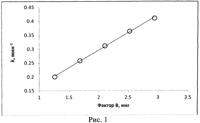 Способ определения функциональной активности фактора в комплемента человека